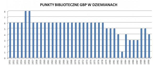 Statystyka - punkty biblioteczne